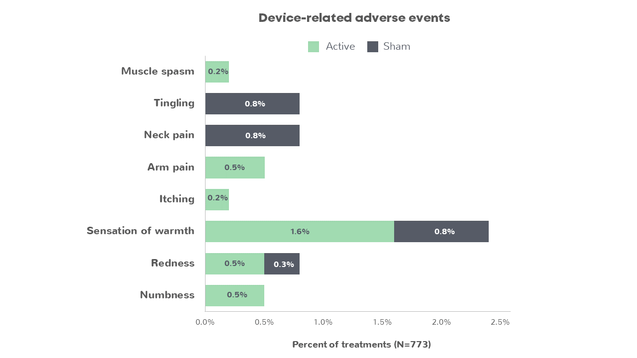 device-related adverse events graph